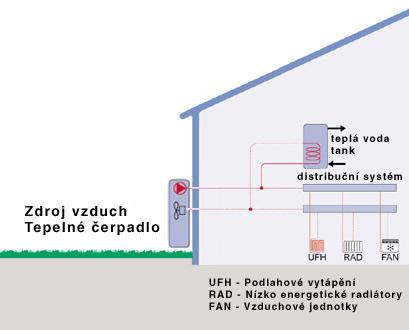 Tepelné čerpadlo vzduch voda princip